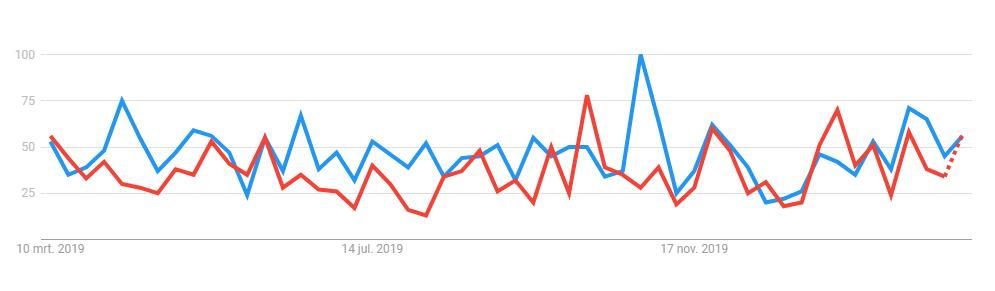 Grafiek die laat zien dat de populariteit naar prioriteit en burn-out vrijwel gelijk loopt.