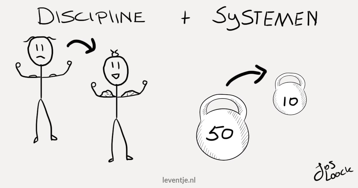 Uitstelgedrag aanpakken door Discipline + systemen